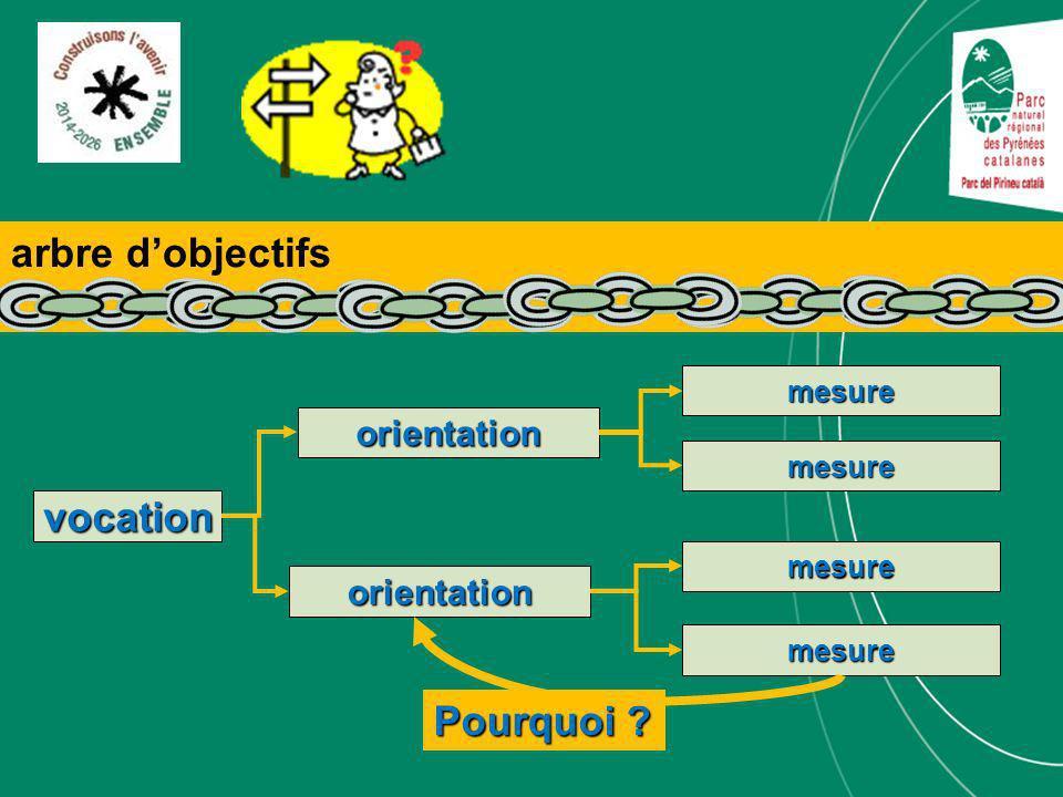 vocation orientation mesure orientation mesure mesure mesure Pourquoi ? arbre dobjectifs