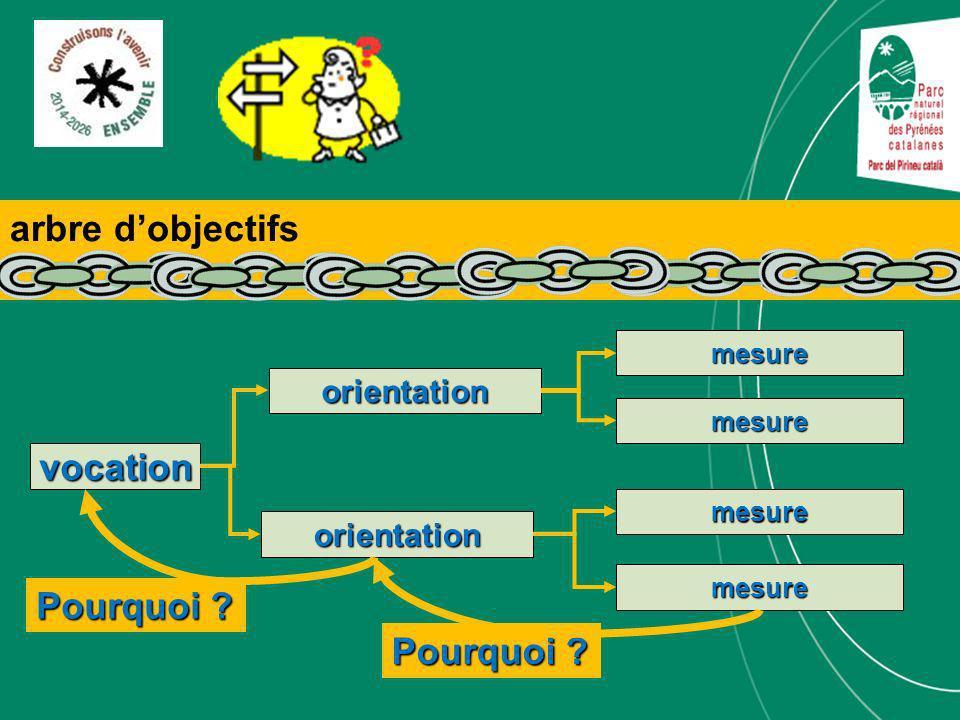 vocation orientation mesure orientation mesure mesure mesure Pourquoi ? arbre dobjectifs Pourquoi ?
