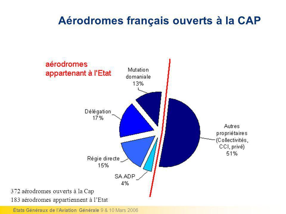 États Généraux de lAviation Générale 9 & 10 Mars 2006 Aérodromes français ouverts à la CAP 372 aérodromes ouverts à la Cap 183 aérodromes appartiennen
