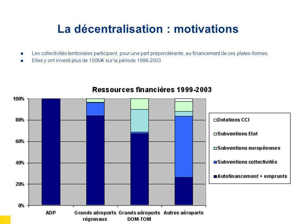 États Généraux de lAviation Générale 9 & 10 Mars 2006 La décentralisation : motivations Les collectivités territoriales participent, pour une part pré