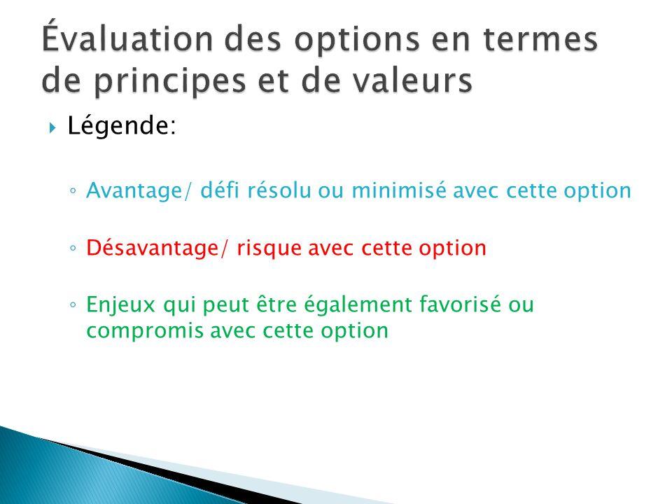 Légende: Avantage/ défi résolu ou minimisé avec cette option Désavantage/ risque avec cette option Enjeux qui peut être également favorisé ou compromi