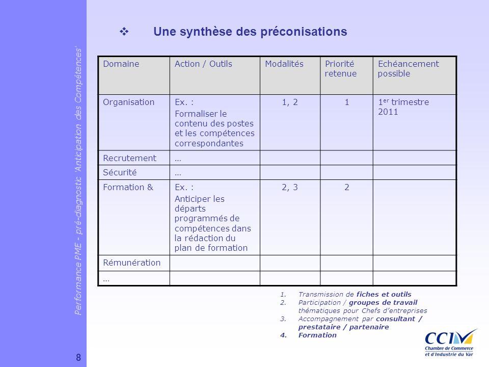 Une synthèse des préconisations DomaineAction / OutilsModalitésPriorité retenue Echéancement possible OrganisationEx. : Formaliser le contenu des post