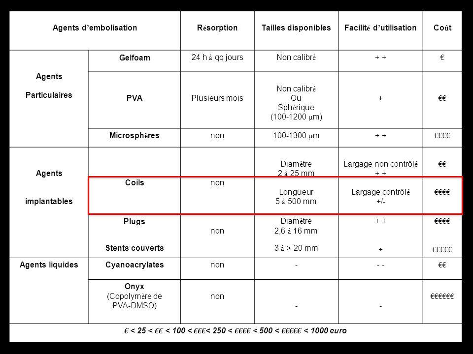 Agents d embolisationR é sorptionTailles disponiblesFacilit é d utilisationCo û t Agents Particulaires Gelfoam24 h à qq joursNon calibr é + PVAPlusieu