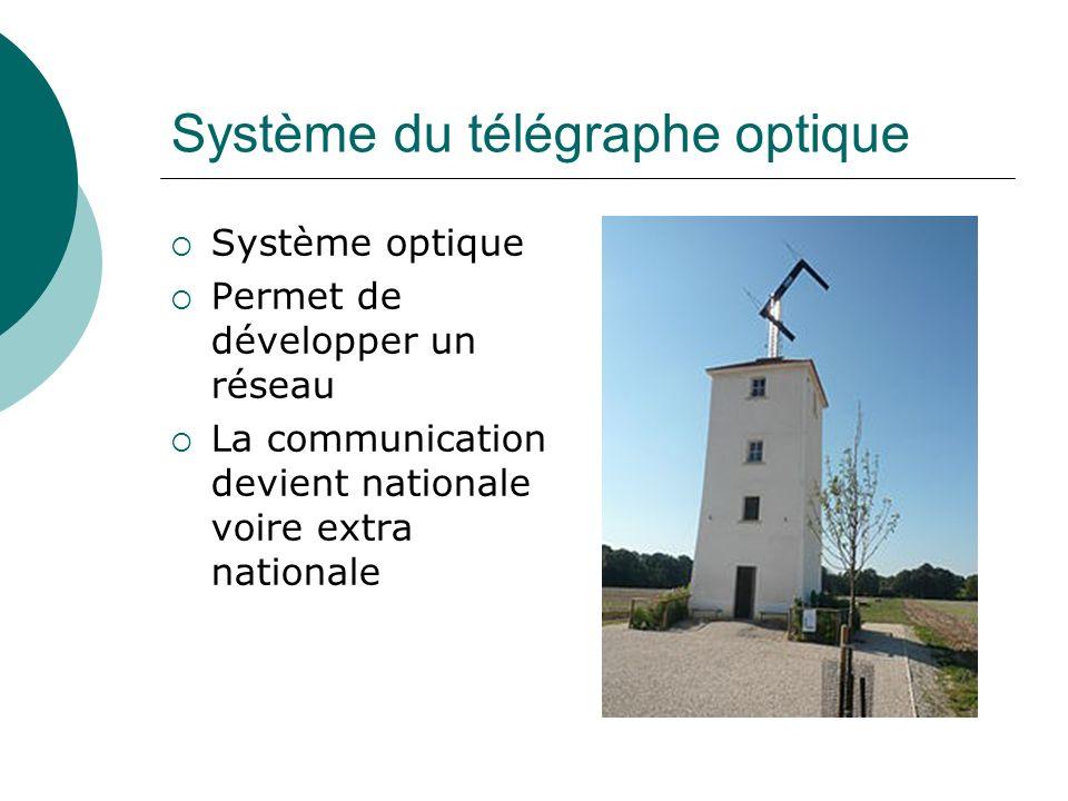 Système du télégraphe optique Système optique Permet de développer un réseau La communication devient nationale voire extra nationale