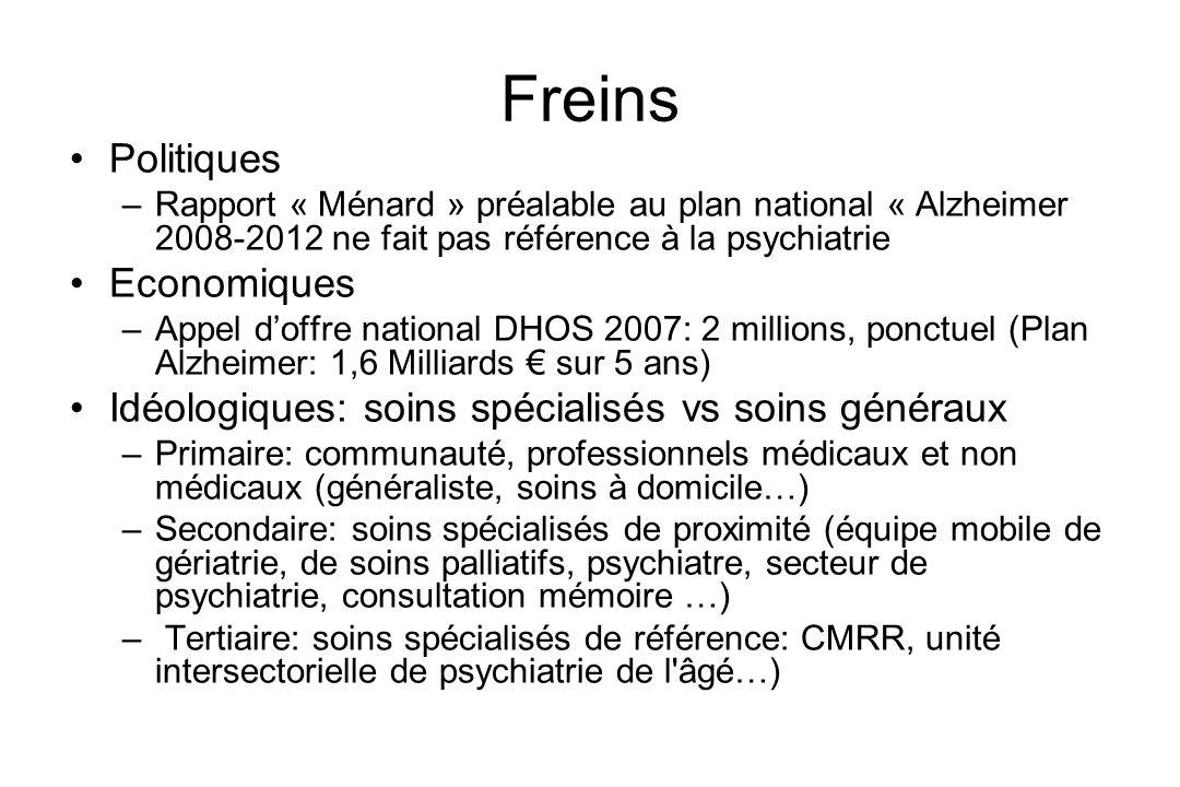 Freins Politiques –Rapport « Ménard » préalable au plan national « Alzheimer 2008-2012 ne fait pas référence à la psychiatrie Economiques –Appel doffr