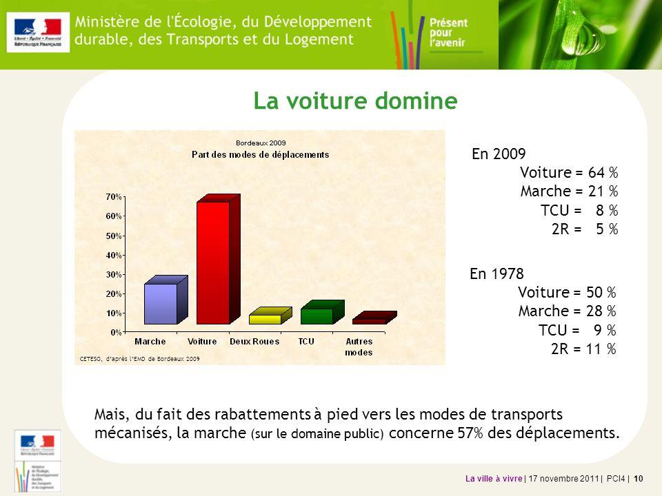 La ville à vivre | 17 novembre 2011 | PCI4 | 10 La voiture domine En 2009 Voiture = 64 % Marche = 21 % TCU = 8 % 2R = 5 % CETESO, daprès lEMD de Borde