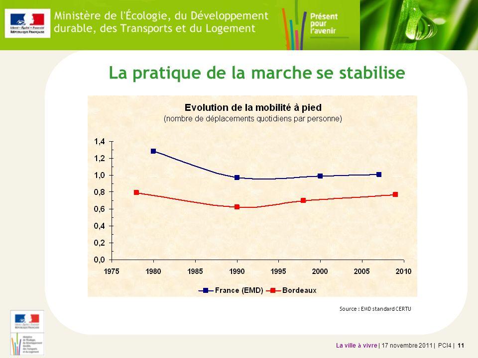 La ville à vivre | 17 novembre 2011 | PCI4 | 12 Forte évolution de lusage de la voiture Source : EMD Bordeaux Mais en diminution entre 2000 et 2010.