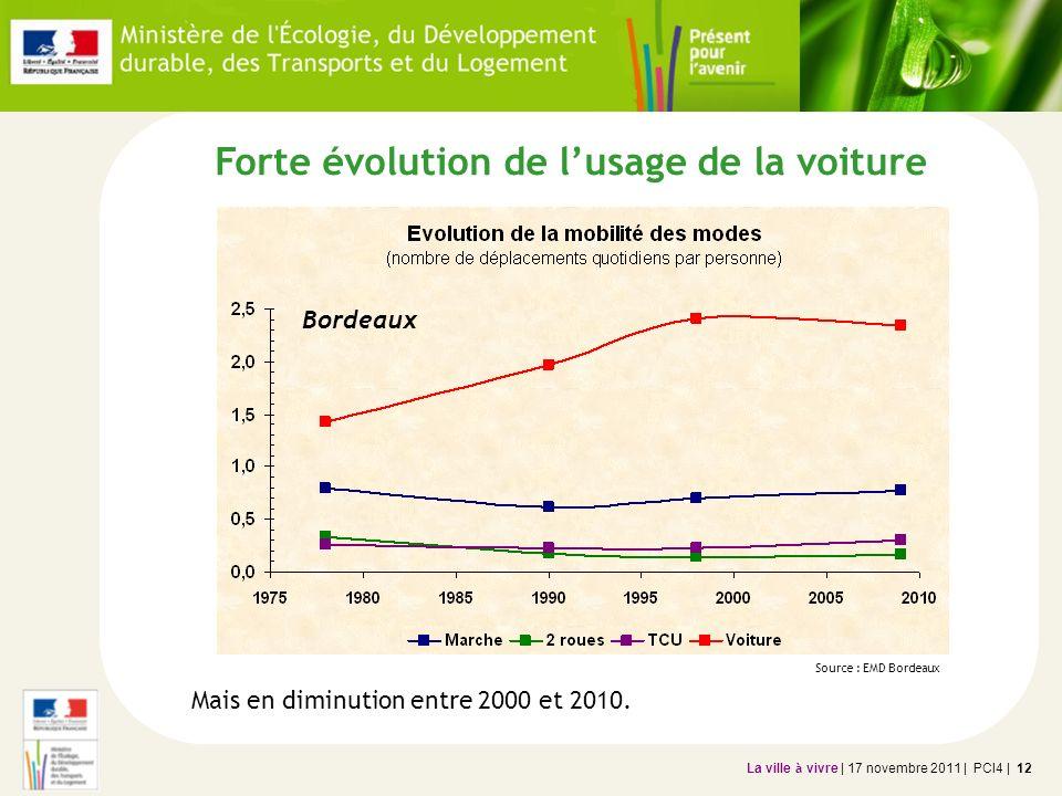 La ville à vivre | 17 novembre 2011 | PCI4 | 12 Forte évolution de lusage de la voiture Source : EMD Bordeaux Mais en diminution entre 2000 et 2010. B
