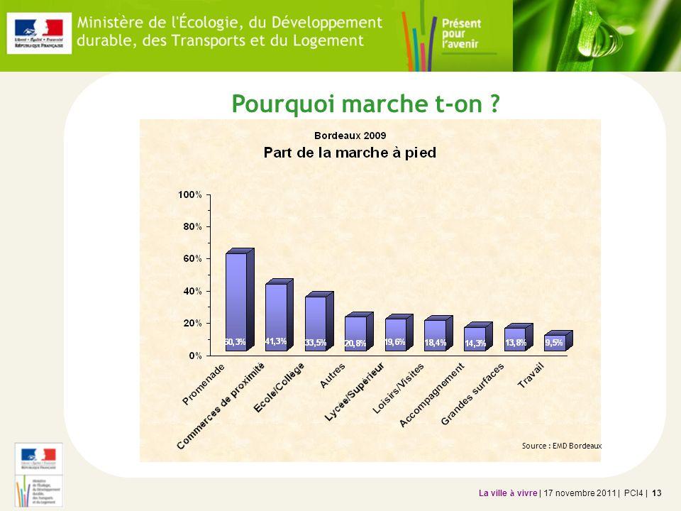 La ville à vivre | 17 novembre 2011 | PCI4 | 13 Pourquoi marche t-on ? Source : EMD Bordeaux