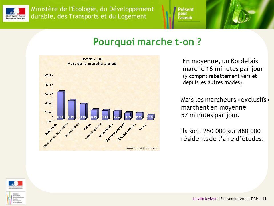 La ville à vivre | 17 novembre 2011 | PCI4 | 14 Pourquoi marche t-on ? Source : EMD Bordeaux En moyenne, un Bordelais marche 16 minutes par jour (y co
