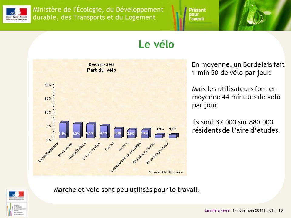 La ville à vivre | 17 novembre 2011 | PCI4 | 16 Le vélo Marche et vélo sont peu utilisés pour le travail. En moyenne, un Bordelais fait 1 min 50 de vé