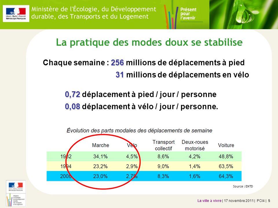 La ville à vivre | 17 novembre 2011 | PCI4 | 5 La pratique des modes doux se stabilise 256 Chaque semaine : 256 millions de déplacements à pied 31 31