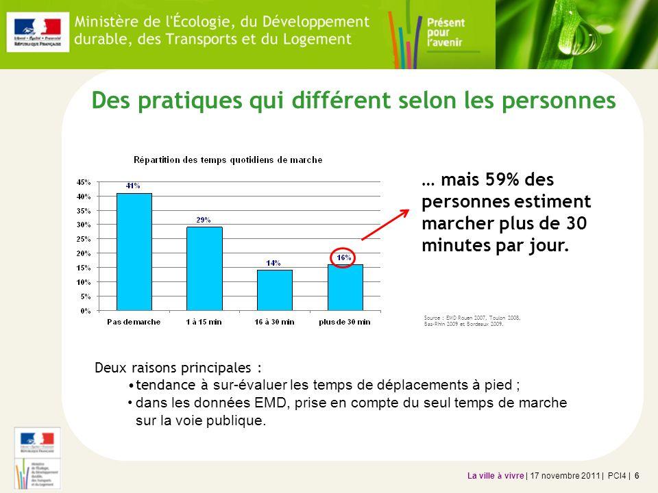 La ville à vivre | 17 novembre 2011 | PCI4 | 7 Des pratiques qui différent selon les personnes A Bordeaux : 21% des déplacements se font entièrement à pied (H : 19%, F : 23%).