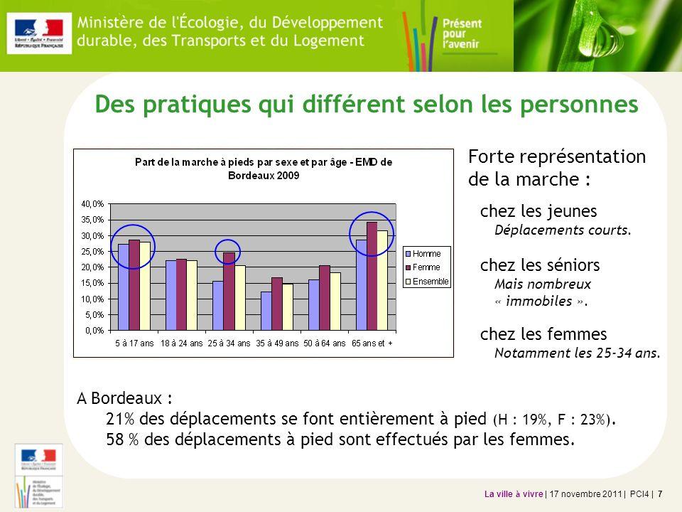 La ville à vivre | 17 novembre 2011 | PCI4 | 7 Des pratiques qui différent selon les personnes A Bordeaux : 21% des déplacements se font entièrement à