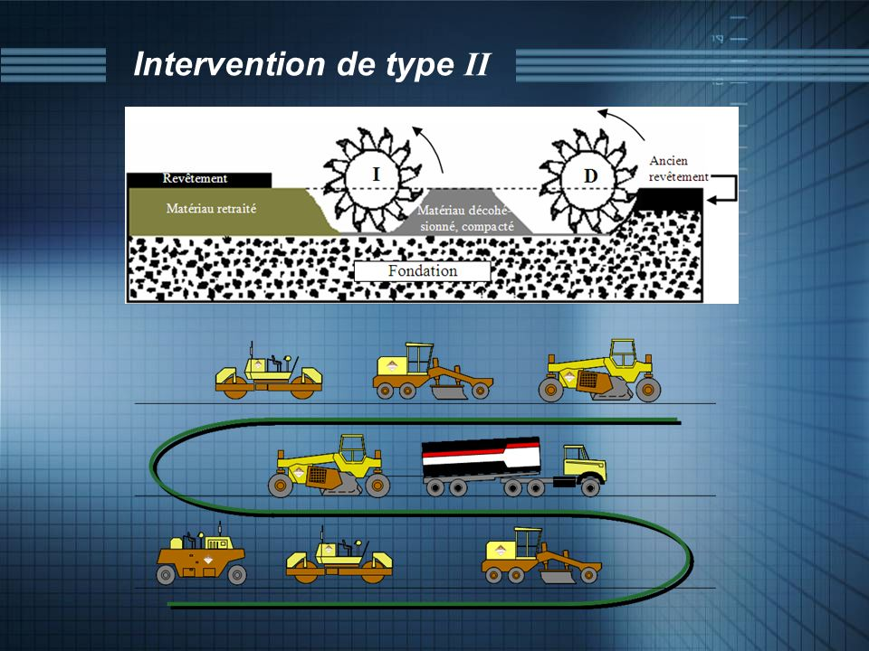 Intervention de type II