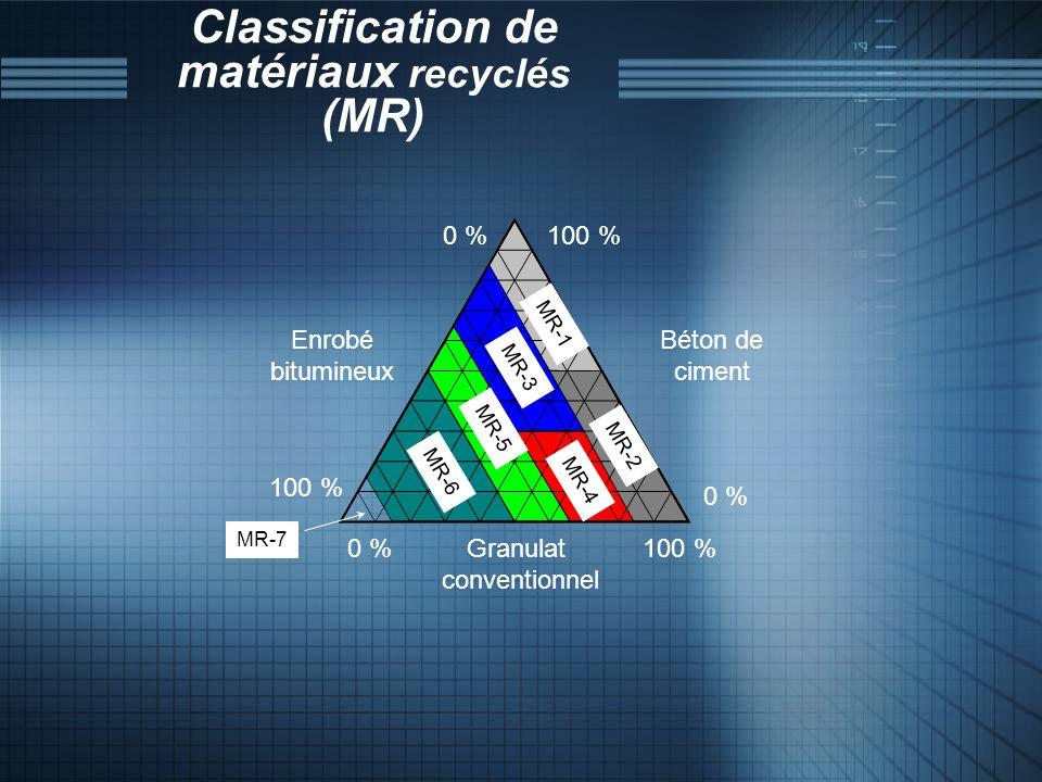 Classification de matériaux recyclés (MR) Granulat conventionnel Béton de ciment Enrobé bitumineux 0 % 100 % MR-1 MR-2 MR-3 MR-4 MR-5 MR-6 MR-7