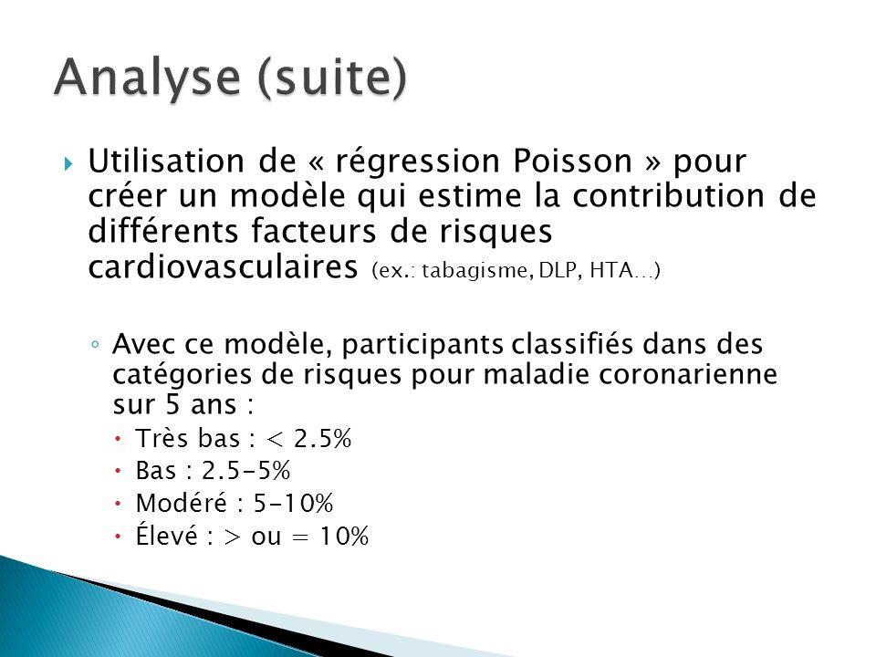 Utilisation de « régression Poisson » pour créer un modèle qui estime la contribution de différents facteurs de risques cardiovasculaires (ex.: tabagi