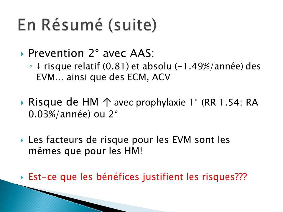 Prevention 2° avec AAS: risque relatif (0.81) et absolu (-1.49%/année) des EVM… ainsi que des ECM, ACV Risque de HM avec prophylaxie 1° (RR 1.54; RA 0