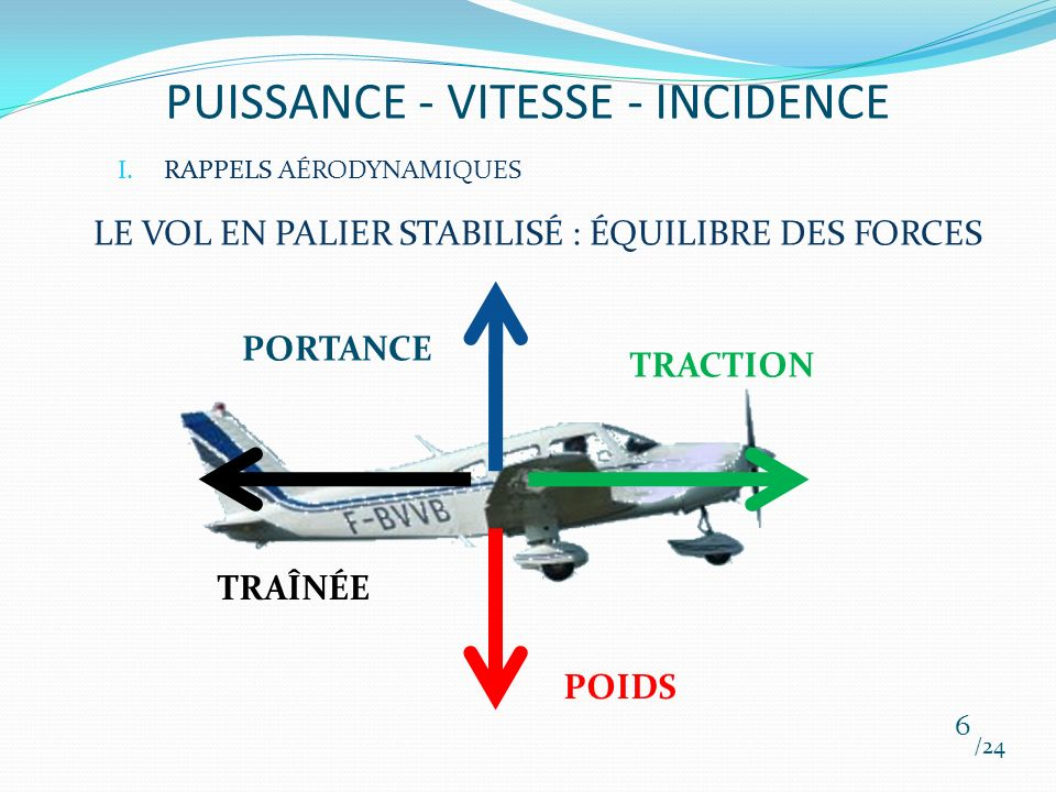 PUISSANCE - VITESSE - INCIDENCE /24 17 III.APPLICATIONS AU VOL ATTENTE LISSE : 1900 tr/min
