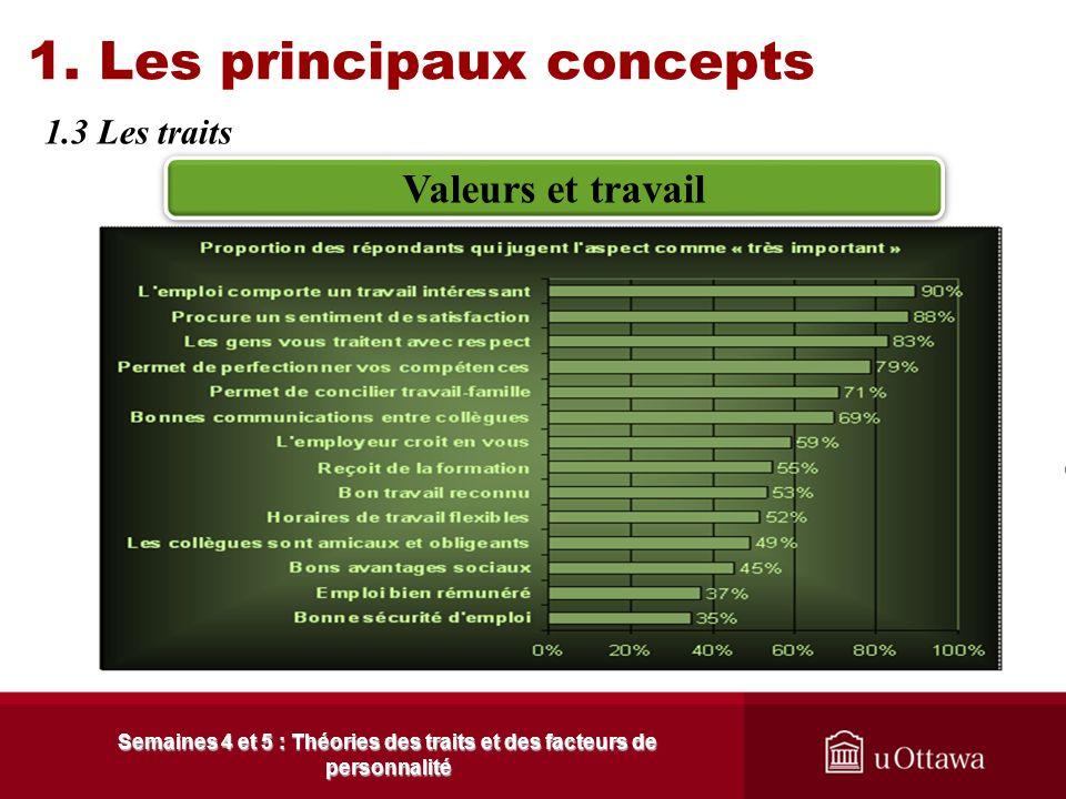 1. Les principaux concepts 1.3 Les traits : Les valeurs Semaines 4 et 5 : Théories des traits et des facteurs de personnalité Une valeur est ce qui es