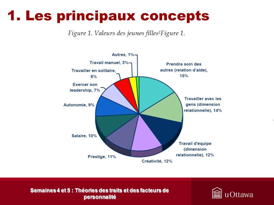 1. Les principaux concepts 1.5 Lapport de la recherche Semaines 4 et 5 : Théories des traits et des facteurs de personnalité Les jeunes filles sintére