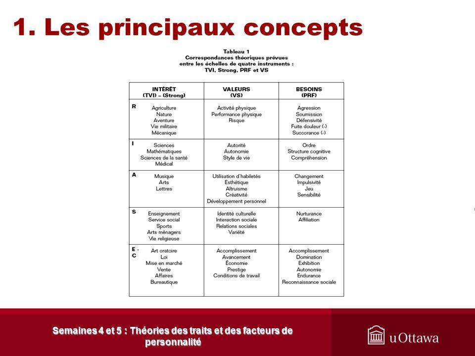 1.5 Lapport de la recherche Semaines 4 et 5 : Théories des traits et des facteurs de personnalité Lobjectif de cette étude visait à à la clarifier la
