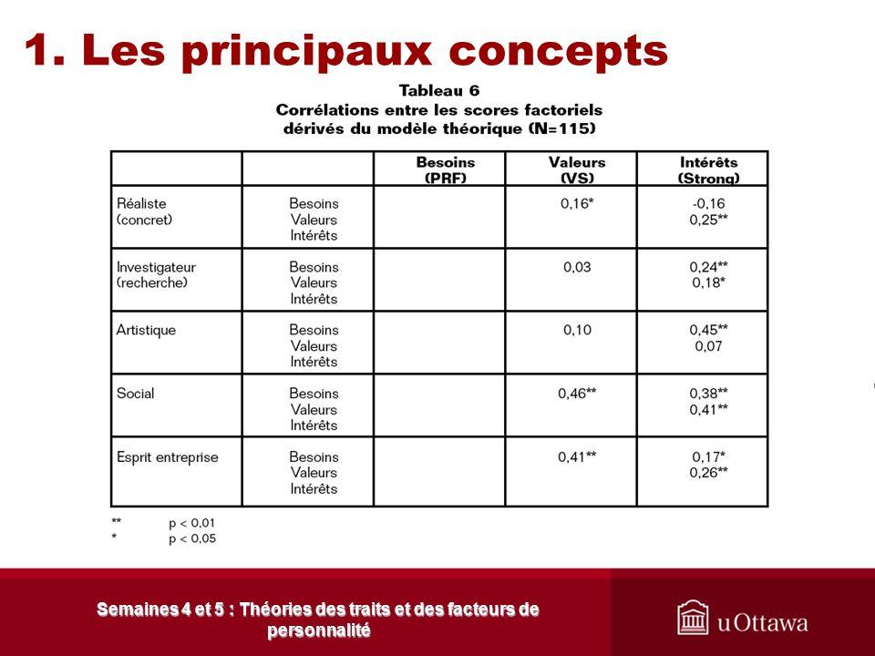 1. Les principaux concepts Semaines 4 et 5 : Théories des traits et des facteurs de personnalité