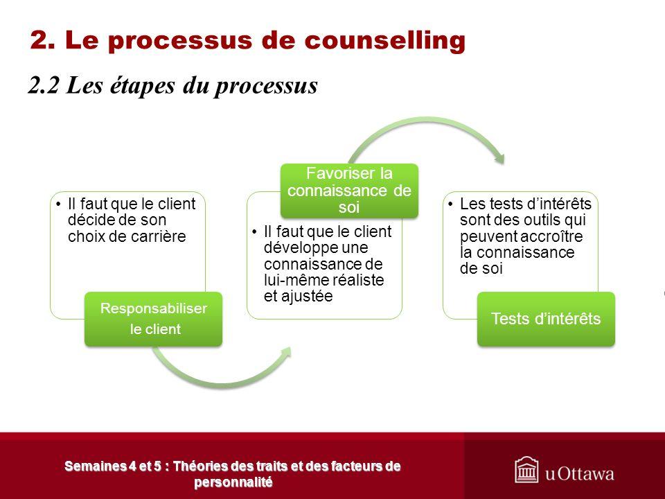 Généralement, lorsquun client consulte dans un contexte dorientation de carrière, quatre types de problématiques peuvent se présenter : 2. Le processu