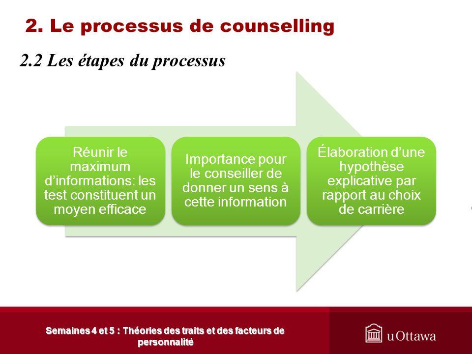 2. Le processus de counselling Il faut que le client décide de son choix de carrière Responsabiliser le client Il faut que le client développe une con