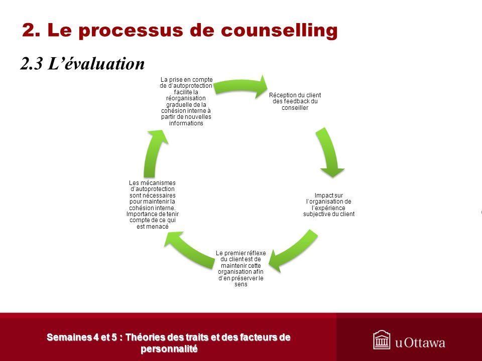2. Le processus de counselling Le modèle intersubjectiviste ----------------- Le conseiller et le client ont leur propre perception Le client a déjà o