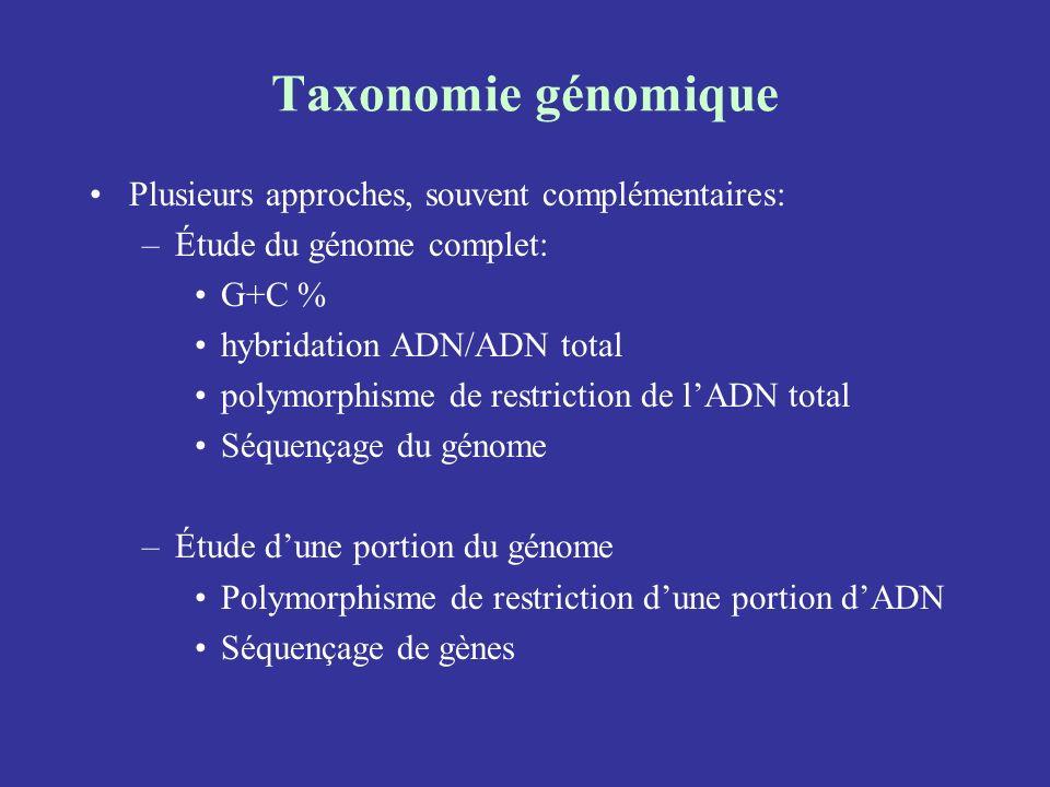 Taxonomie génomique Plusieurs approches, souvent complémentaires: –Étude du génome complet: G+C % hybridation ADN/ADN total polymorphisme de restricti