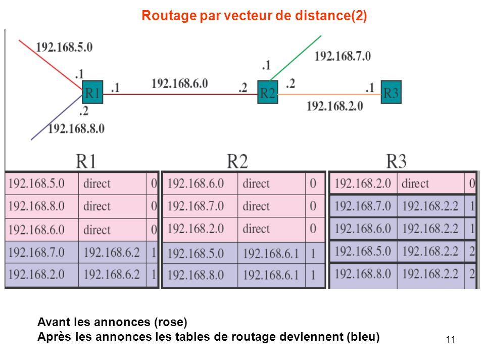 Routage par vecteur de distance(2) Avant les annonces (rose) Après les annonces les tables de routage deviennent (bleu) 11