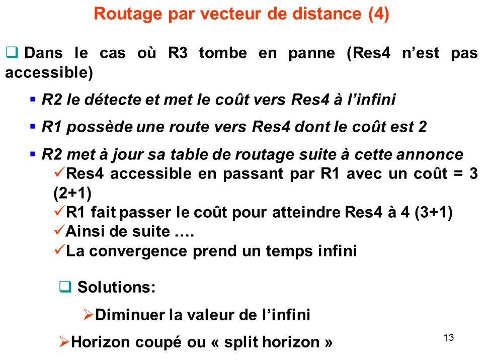 Routage par vecteur de distance (4) Dans le cas où R3 tombe en panne (Res4 nest pas accessible) R2 le détecte et met le coût vers Res4 à linfini R1 possède une route vers Res4 dont le coût est 2 R2 met à jour sa table de routage suite à cette annonce Res4 accessible en passant par R1 avec un coût = 3 (2+1) R1 fait passer le coût pour atteindre Res4 à 4 (3+1) Ainsi de suite ….