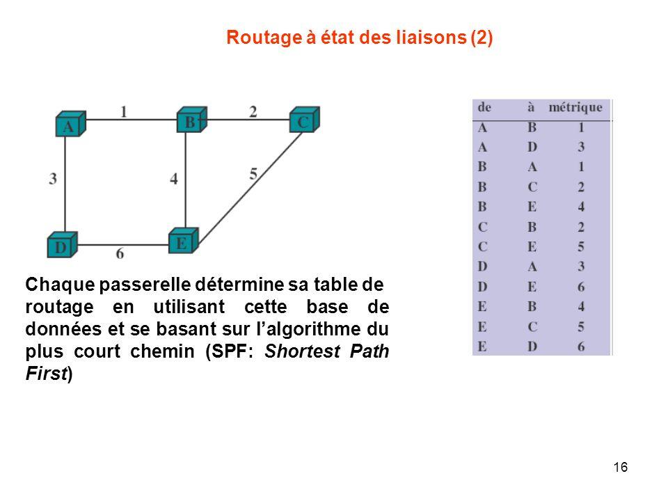 Chaque passerelle détermine sa table de routage en utilisant cette base de données et se basant sur lalgorithme du plus court chemin (SPF: Shortest Path First) Routage à état des liaisons (2) 16