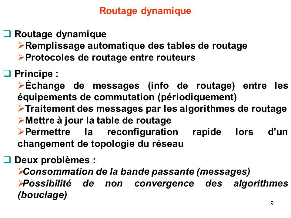 Routage dynamique Remplissage automatique des tables de routage Protocoles de routage entre routeurs Principe : Échange de messages (info de routage) entre les équipements de commutation (périodiquement) Traitement des messages par les algorithmes de routage Mettre à jour la table de routage Permettre la reconfiguration rapide lors dun changement de topologie du réseau Deux problèmes : Consommation de la bande passante (messages) Possibilité de non convergence des algorithmes (bouclage) 9