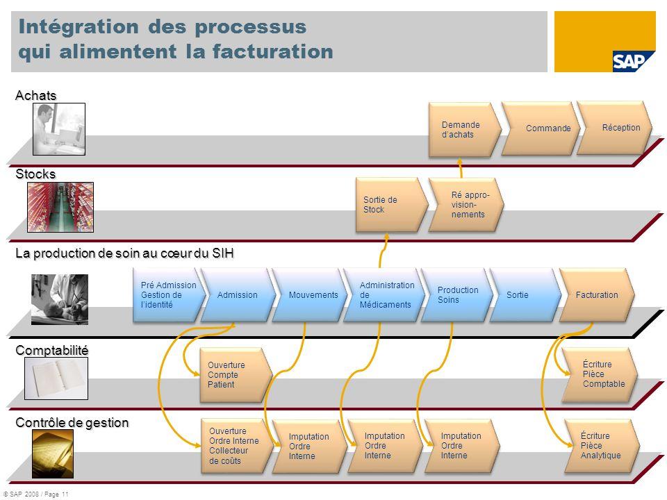 Intégration des processus qui alimentent la facturation Imputation Ordre Interne Imputation Ordre Interne Achats Contrôle de gestion Comptabilité Stoc