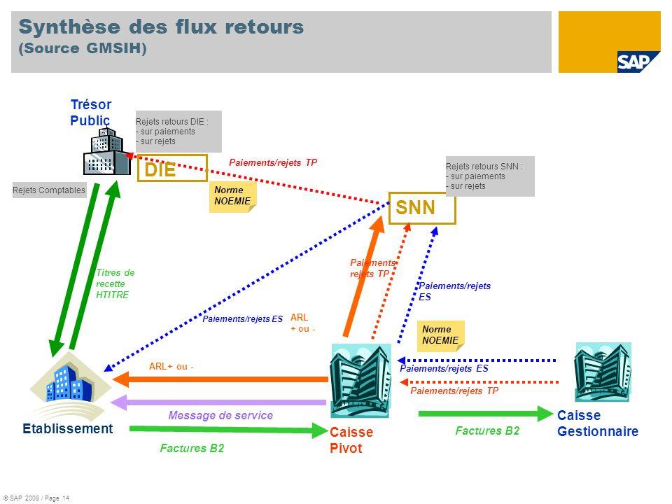 Caisse Pivot Factures B2 Etablissement SNN Trésor Public Caisse Gestionnaire Paiements/rejets ES Paiements/rejets TP Paiements/rejets ES Titres de rec