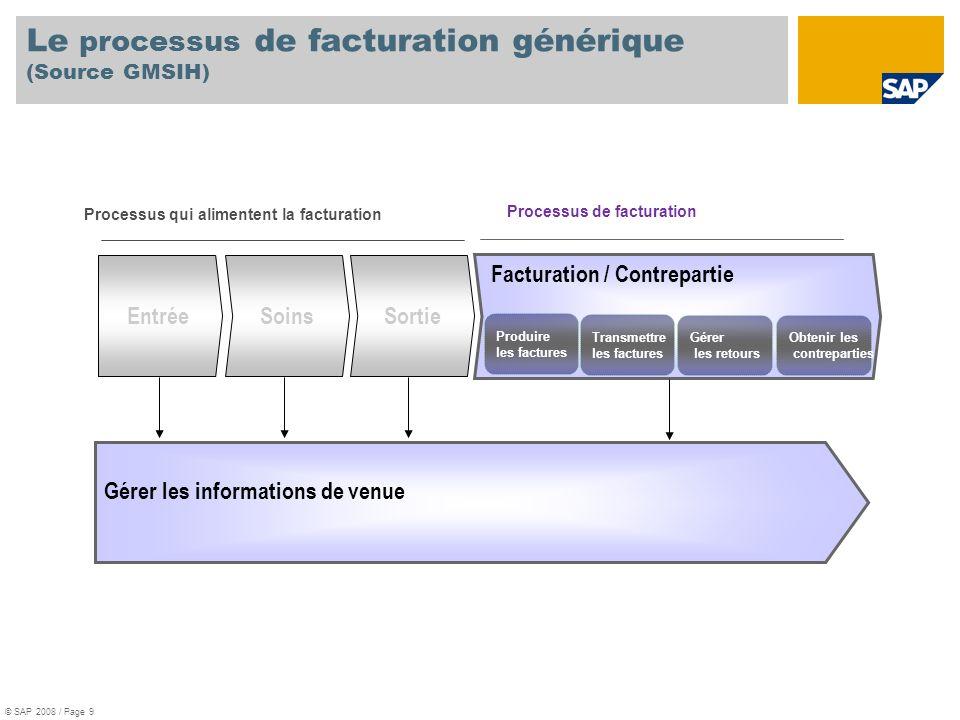 Le processus de facturation générique (Source GMSIH) Processus de facturation Processus qui alimentent la facturation SoinsSortie Facturation / Contre