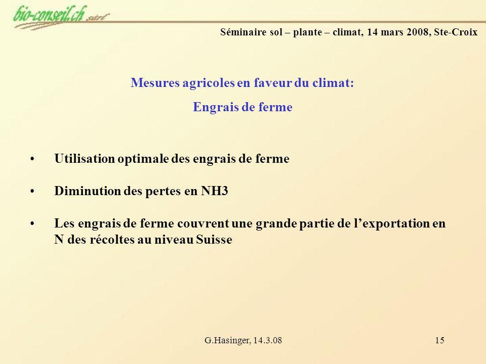 G.Hasinger, 14.3.0815 Mesures agricoles en faveur du climat: Engrais de ferme Utilisation optimale des engrais de ferme Diminution des pertes en NH3 L
