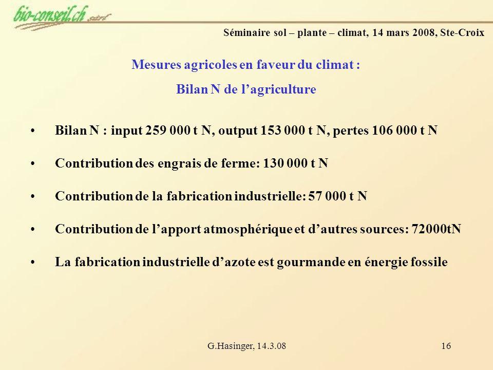 G.Hasinger, 14.3.0816 Mesures agricoles en faveur du climat : Bilan N de lagriculture Bilan N : input 259 000 t N, output 153 000 t N, pertes 106 000