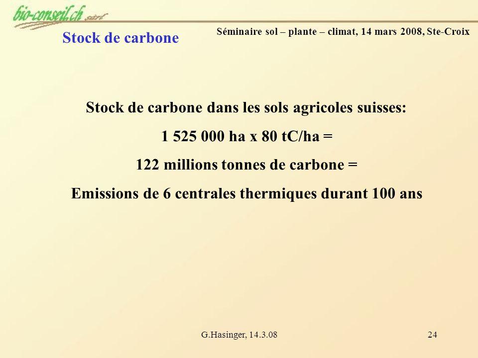 G.Hasinger, 14.3.0824 Séminaire sol – plante – climat, 14 mars 2008, Ste-Croix Stock de carbone dans les sols agricoles suisses: 1 525 000 ha x 80 tC/