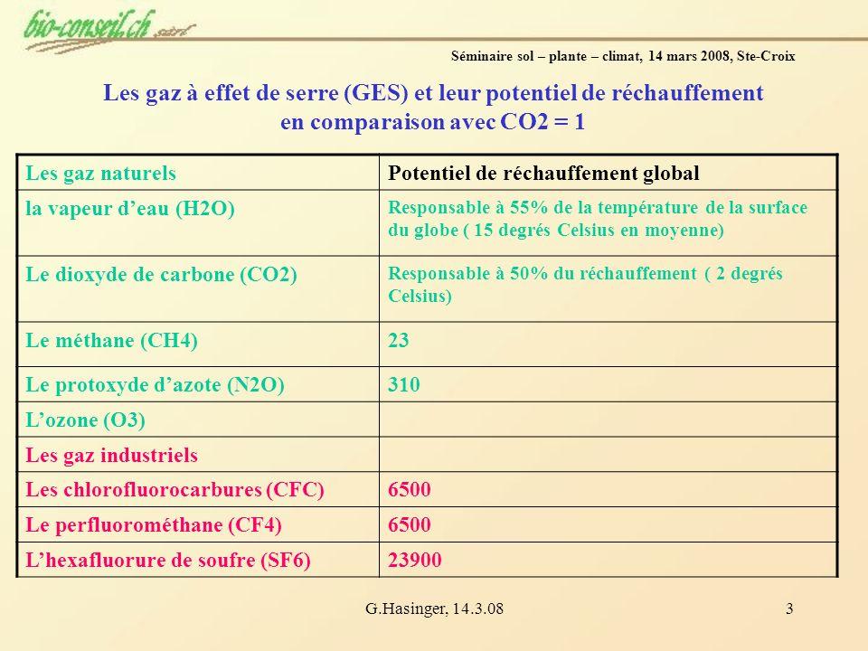 G.Hasinger, 14.3.083 Séminaire sol – plante – climat, 14 mars 2008, Ste-Croix Les gaz à effet de serre (GES) et leur potentiel de réchauffement en com