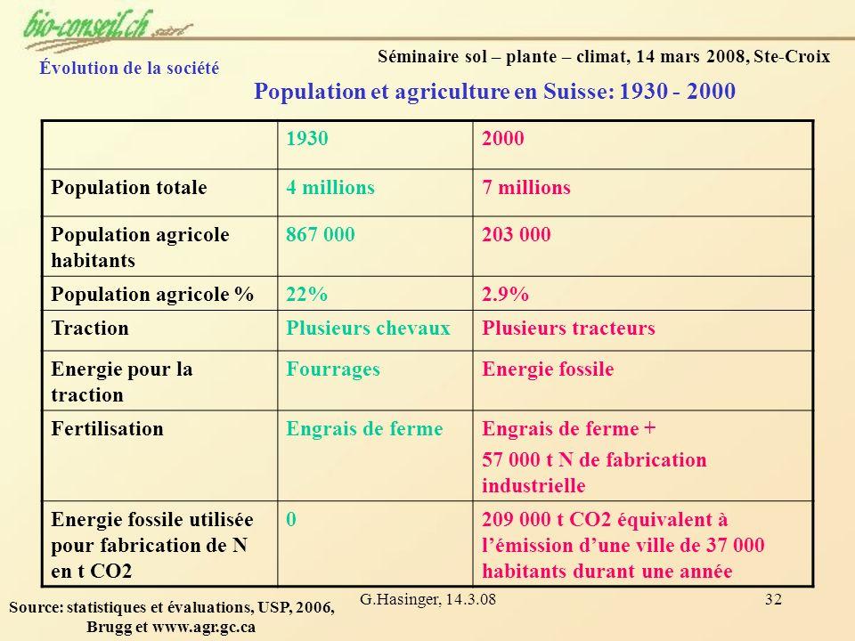 G.Hasinger, 14.3.0832 Séminaire sol – plante – climat, 14 mars 2008, Ste-Croix Population et agriculture en Suisse: 1930 - 2000 19302000 Population to