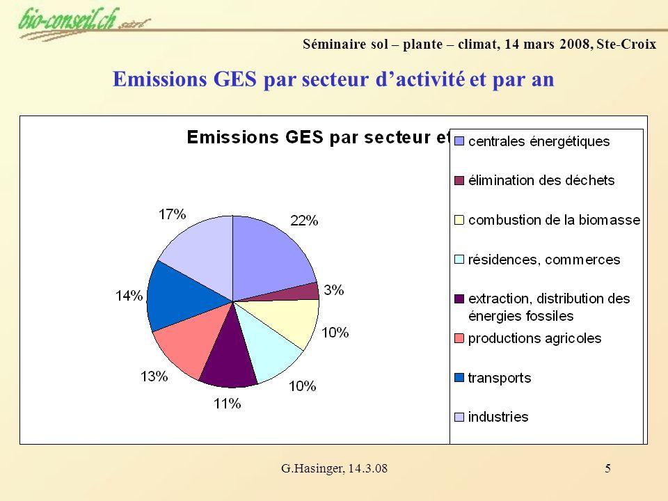 G.Hasinger, 14.3.085 Séminaire sol – plante – climat, 14 mars 2008, Ste-Croix Emissions GES par secteur dactivité et par an