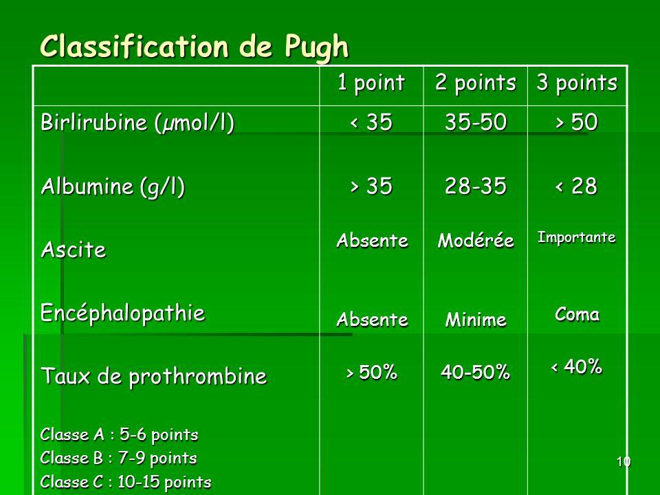 10 Classification de Pugh 1 point 2 points 3 points Birlirubine (µmol/l) Albumine (g/l) AsciteEncéphalopathie Taux de prothrombine Classe A : 5-6 poin