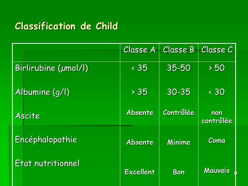 9 Classification de Child Classe A Classe B Classe C Birlirubine (µmol/l) Albumine (g/l) AsciteEncéphalopathie Etat nutritionnel < 35 > 35 AbsenteAbse
