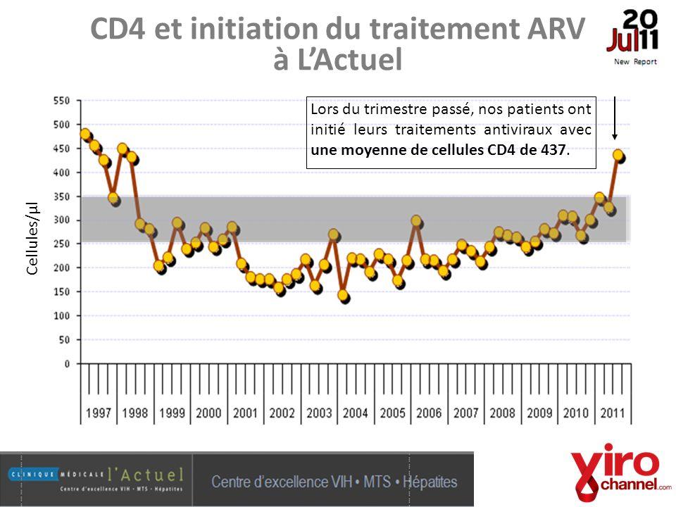 CD4 et initiation du traitement ARV à LActuel Cellules/μl Lors du trimestre passé, nos patients ont initié leurs traitements antiviraux avec une moyen