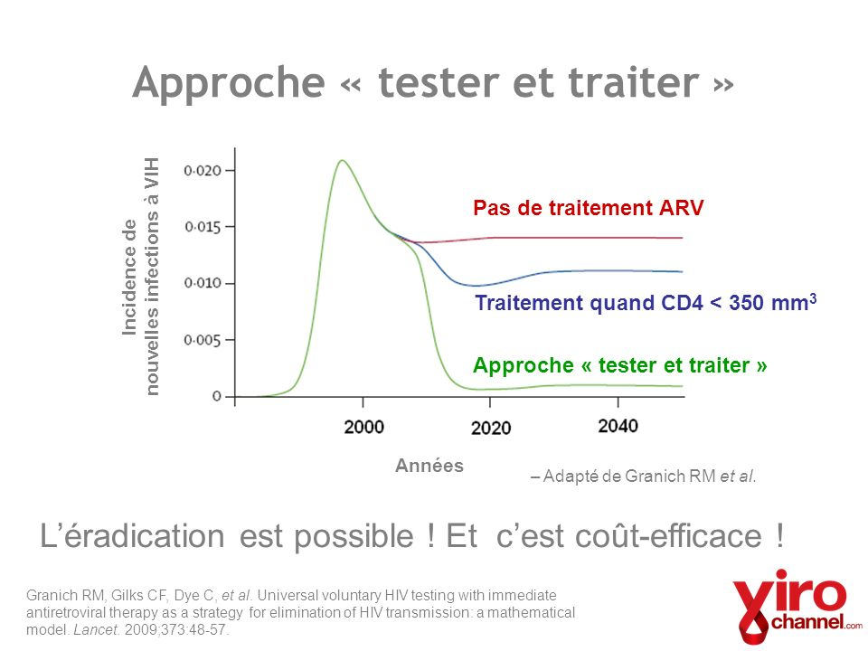 Granich RM, Gilks CF, Dye C, et al. Universal voluntary HIV testing with immediate antiretroviral therapy as a strategy for elimination of HIV transmi