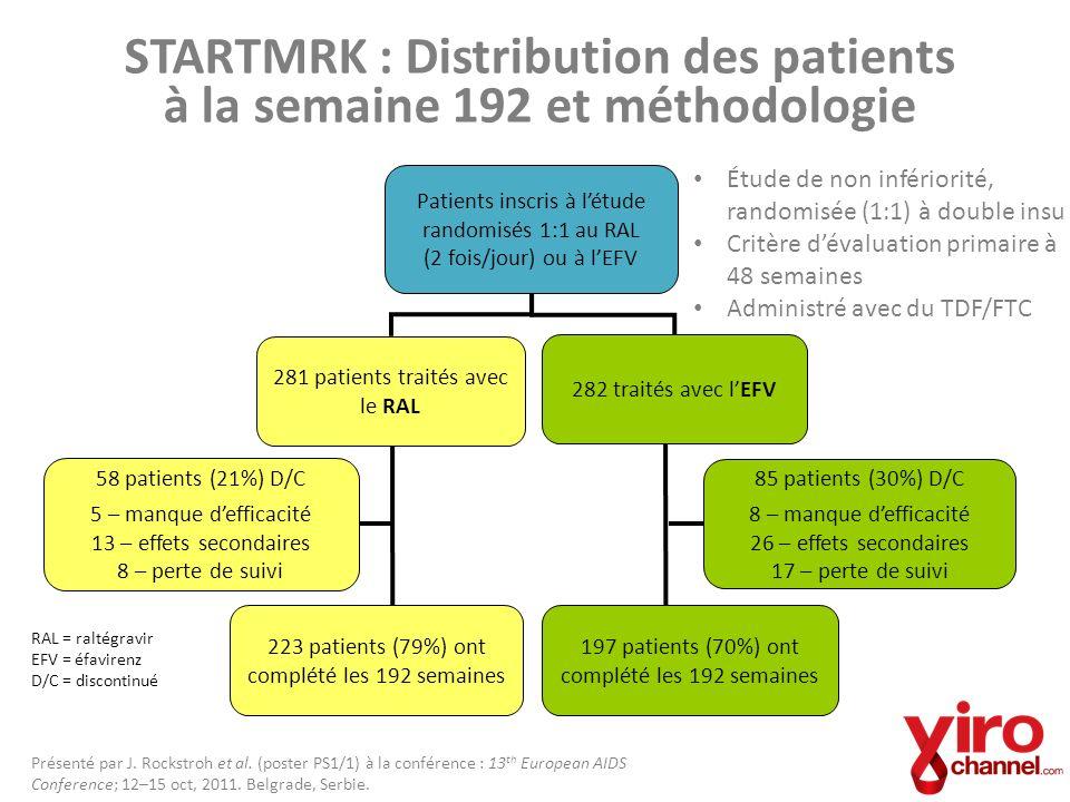 STARTMRK : Distribution des patients à la semaine 192 et méthodologie Patients inscris à létude randomisés 1:1 au RAL (2 fois/jour) ou à lEFV 223 pati