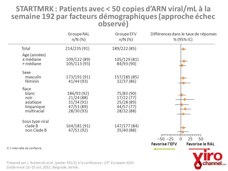 STARTMRK données à 192 semaines : Conclusion Dans létude STARTMRK sur des patients naïfs au traitement, la combinaison RAL+TDF/FTC a démontré une efficacité immunologique et virologique constante par rapport à EFV+TDF/FTC pour tous les facteurs démographiques et pronostiques initiaux pré-spécifiés, tels que : – Des sous-populations démographiques (incluant lâge, le sexe, la région, la race, ou une co-infection avec lhépatite) – Des valeurs initiales dARN viral >100 000 copies/mL – Des valeurs initiales de cellules CD4 200 cellules/mm 3 – Le sous-type viral (en comparant non clade B à clade B) Le fait que les analyses de sous-groupes étaient non stratifiées, surtout pour les sous-groupes avec un nombre restreint de participants, ne permet pas démettre des conclusions définitives.